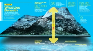 Central Gave A Positive Nod For Theni Neutrino Project